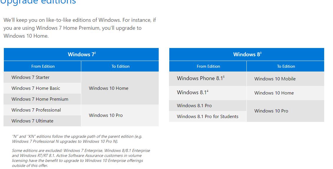 Media Creation tool for Windows 10 - soonev