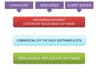 Software Deconstruct